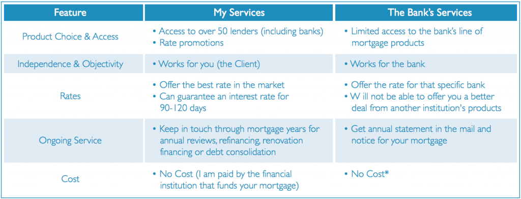 Get a mortgage, broker vs banks